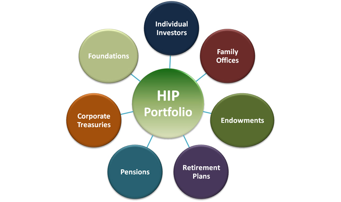 All Types of Investors Can Benefit from a HIP Portfolio